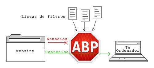 Bloquear los anuncios y pop ups con Adblock Plus